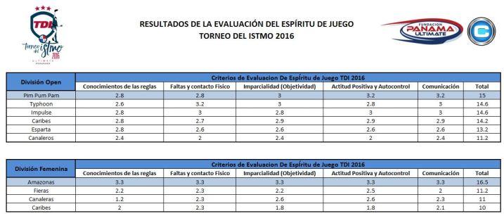 resultados-de-la-evaluacion-del-espiritu-de-juego-tdi2016